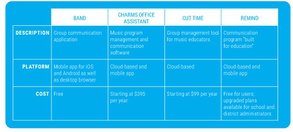 Comparison of communication tools.
